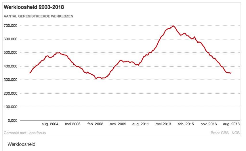 Werkloosheid 2003-2018